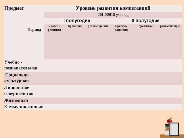 Предмет Период Уровень развития компетенций 2014/2015 уч. год I полугодие...