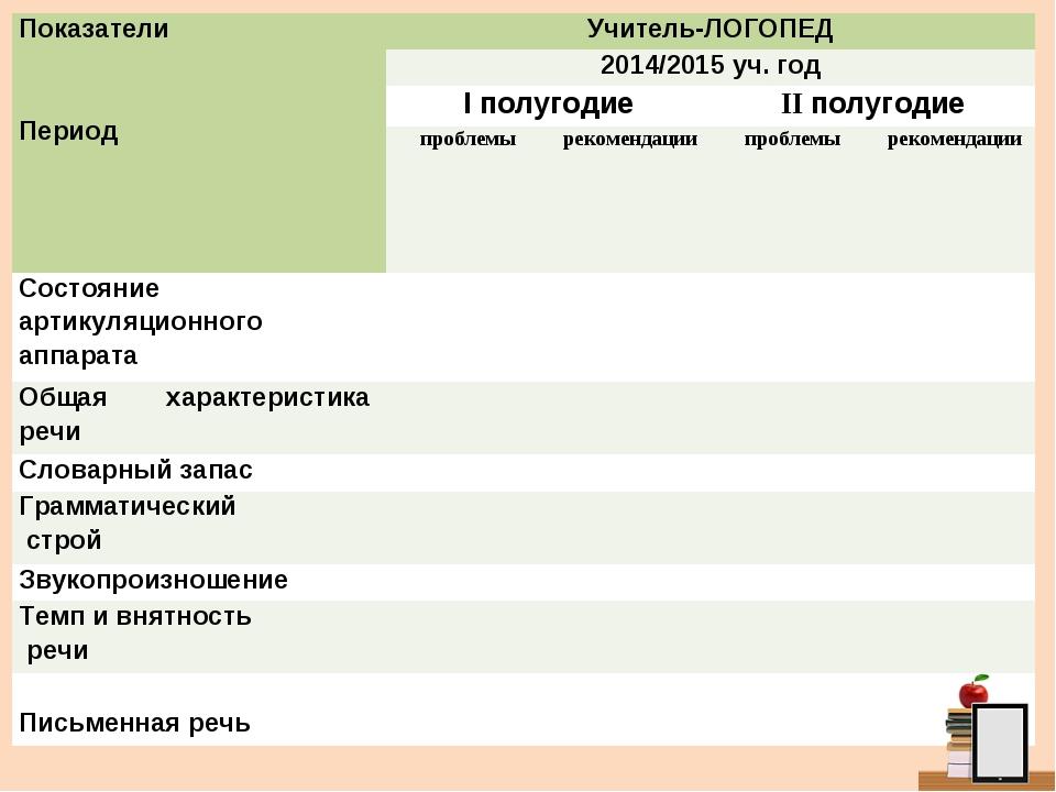 Показатели  Период Учитель-ЛОГОПЕД 2014/2015 уч. год I полугодиеII полуг...