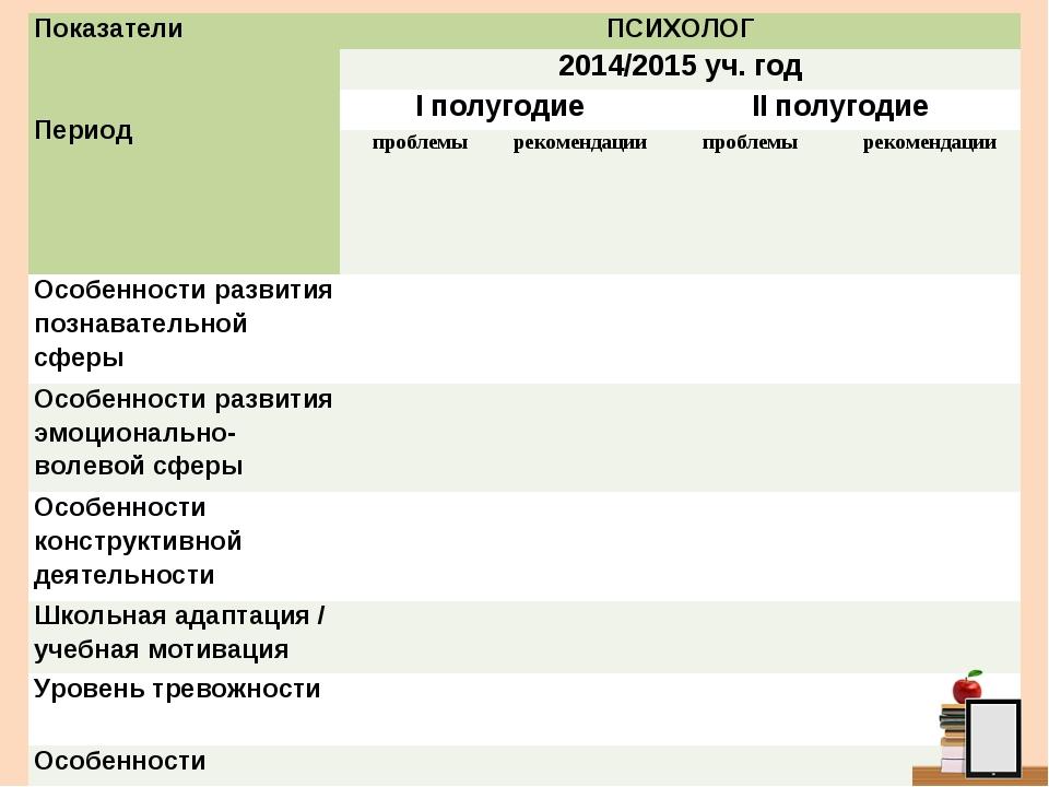 Показатели  ПериодПСИХОЛОГ 2014/2015 уч. год I полугодиеII полугодие пр...