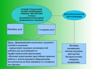 РУЧНОЙ ТРУД НА БАЗЕ ПРОФЕССИОНАЛЬНЫХ УЧЕБНЫХ МАСТЕРСКИХ (4 класс) Пропедевтич