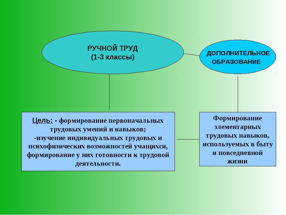 РУЧНОЙ ТРУД (1-3 классы) Цель: - формирование первоначальных трудовых умений...