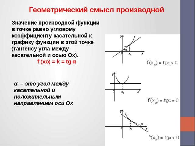 Геометрический смысл производной Значение производной функции в точке равно...