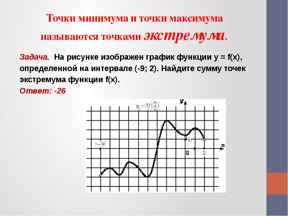 Точки минимума и точки максимума называются точками экстремума. Задача. На ри...