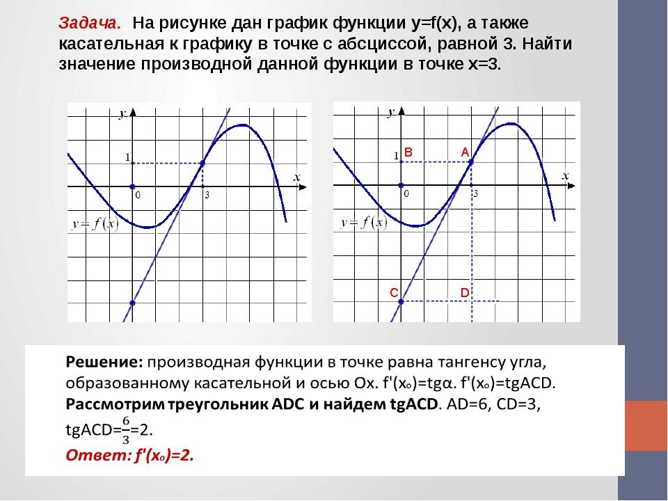 Задача. На рисунке дан график функции y=f(x), а также касательная к графику в...