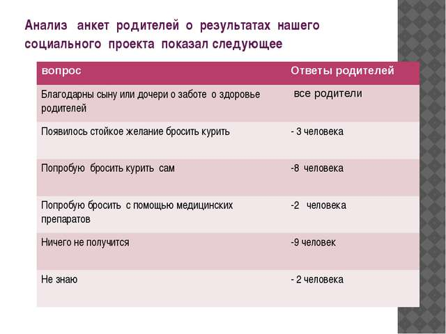 Анализ анкет родителей о результатах нашего социального проекта показал следу...