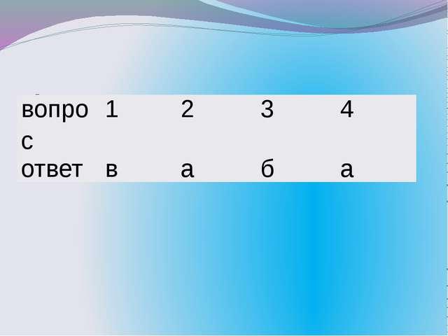 Проверим тесты: вопрос 1 2 3 4 ответ в а б а