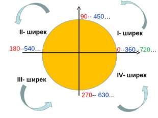 I- ширек II- ширек III- ширек IV- ширек 0--360--720… 90-- 450… 180--540… 270-