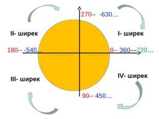 I- ширек II- ширек III- ширек IV- ширек 0-- 360—720… 90-- 450… 180-- -540… 27