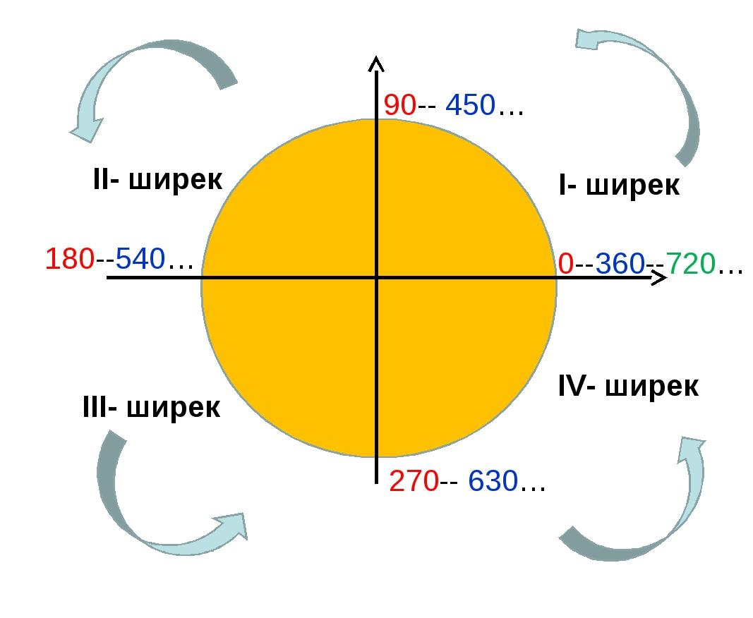 I- ширек II- ширек III- ширек IV- ширек 0--360--720… 90-- 450… 180--540… 270-...