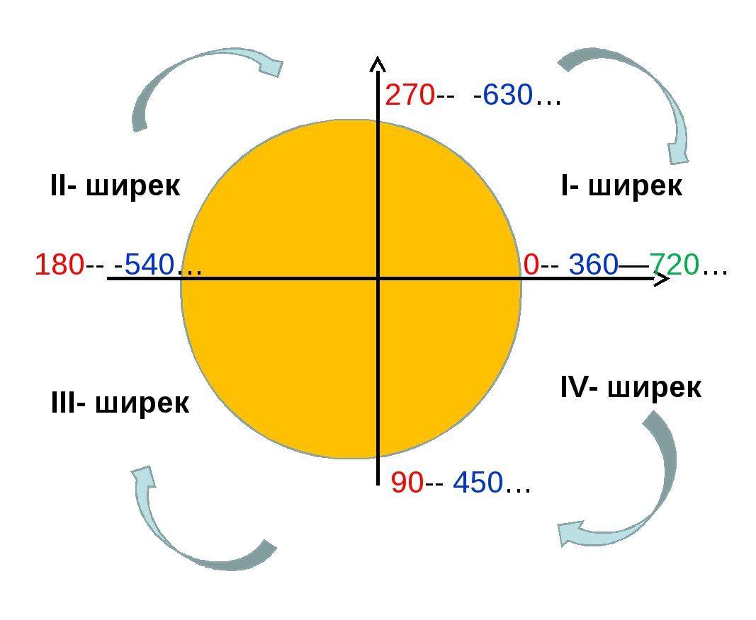 I- ширек II- ширек III- ширек IV- ширек 0-- 360—720… 90-- 450… 180-- -540… 27...