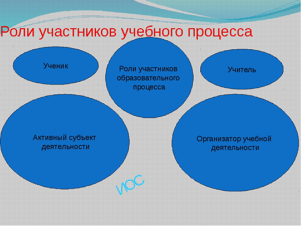Роли участников учебного процесса Ученик Активный субъект деятельности Роли у...