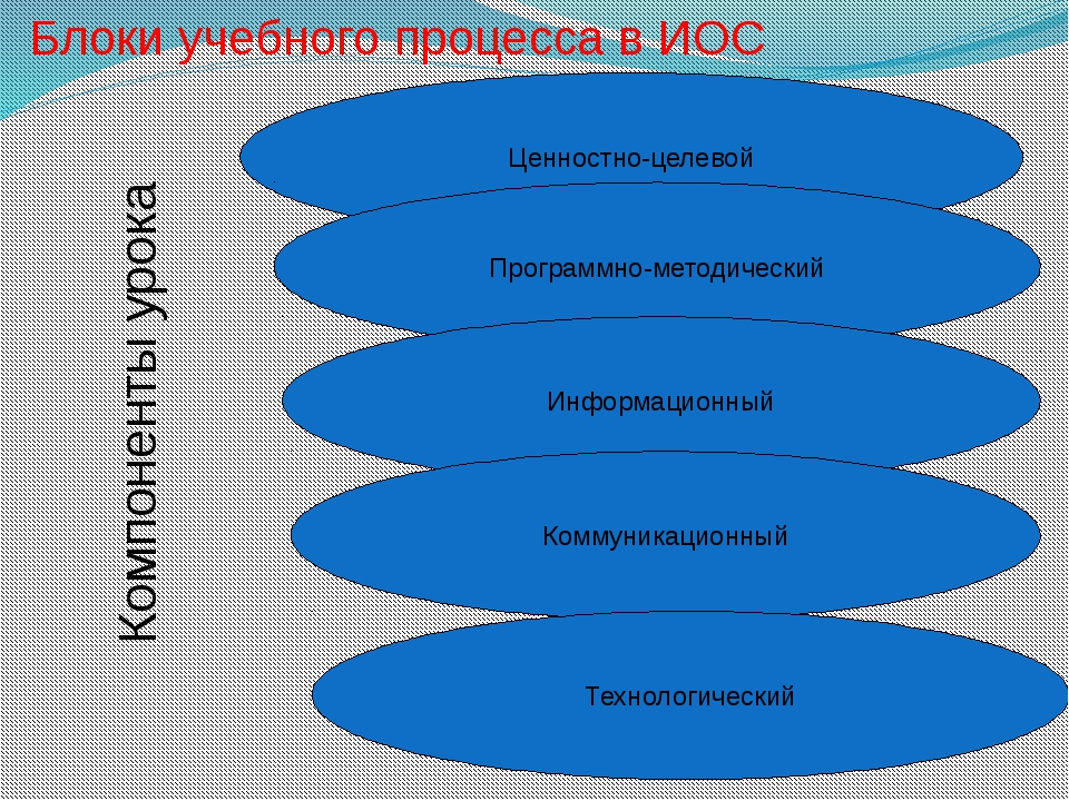 Блоки учебного процесса в ИОС Ценностно-целевой Программно-методический Инфор...
