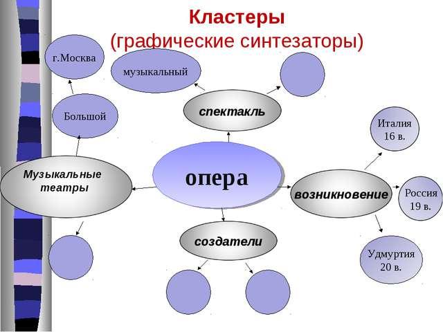 Кластеры (графические синтезаторы) опера Удмуртия 20 в. музыкальный Большой г...