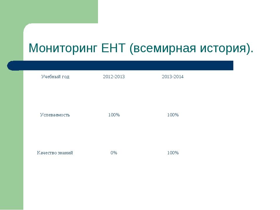 Мониторинг ЕНТ (всемирная история). Учебный год2012-20132013-2014 Успеваемо...