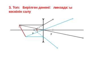 3. Топ: Берілген дененің линзадағы кескінін салу F F