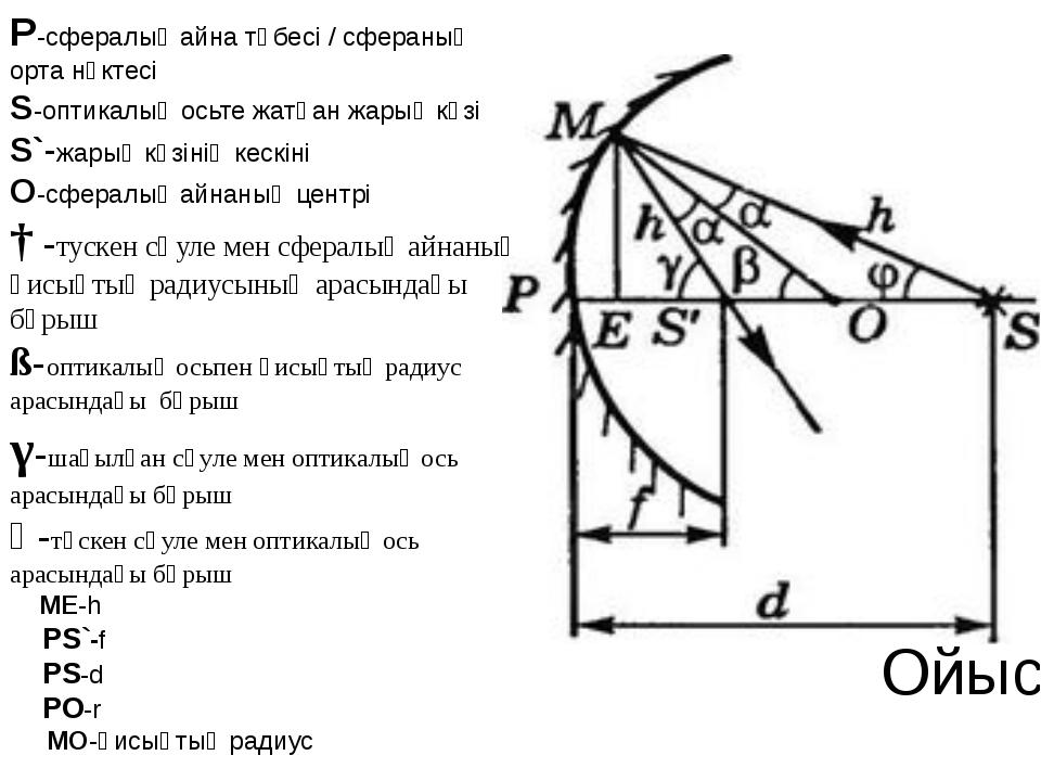 Ойыс айна Р-сфералық айна төбесі / сфераның орта нүктесі S-оптикалық осьте жа...