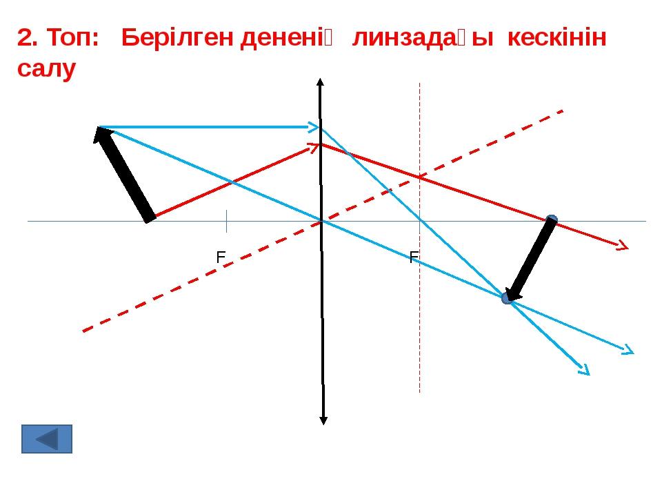 2. Топ: Берілген дененің линзадағы кескінін салу F F