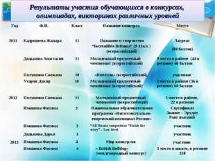 Результаты участия обучающихся в конкурсах, олимпиадах, викторинах различных