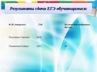 Результаты сдачи ЕГЭ обучающимися: Ф.И. учащегося Год Количество набранных