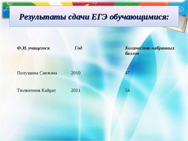 Результаты сдачи ЕГЭ обучающимися: Ф.И. учащегося Год Количество набранных...