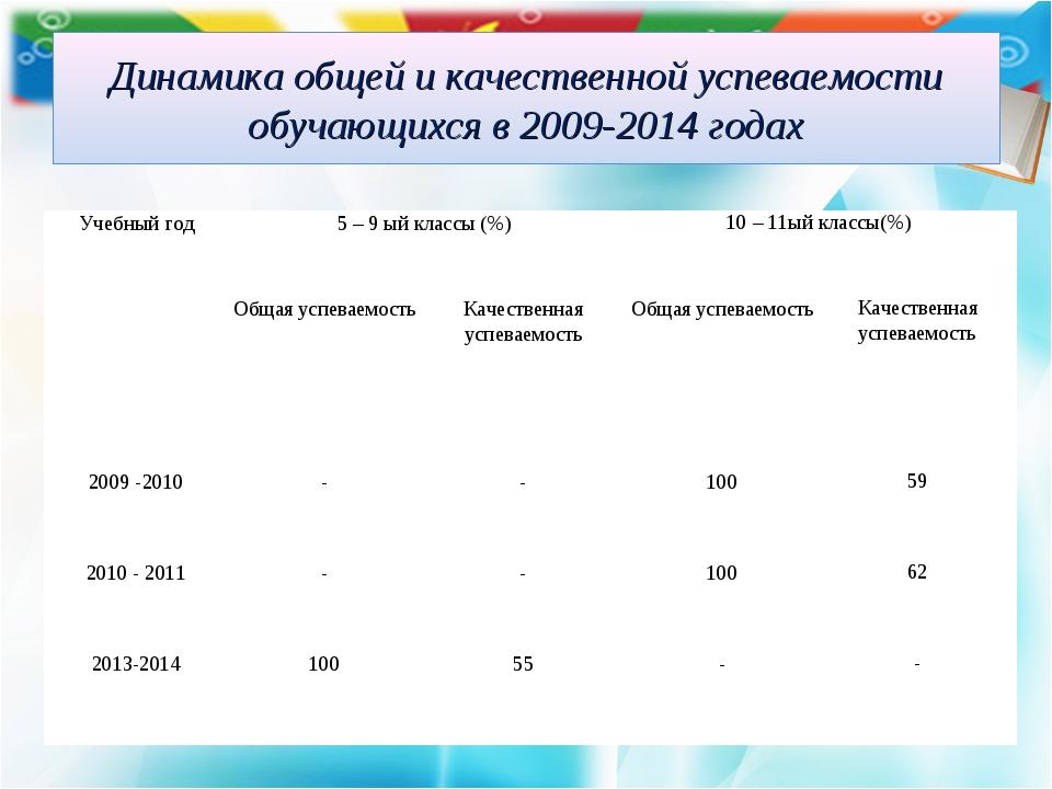 Динамика общей и качественной успеваемости обучающихся в 2009-2014 годах Учеб...