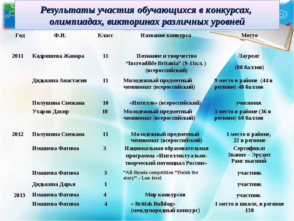Результаты участия обучающихся в конкурсах, олимпиадах, викторинах различных...