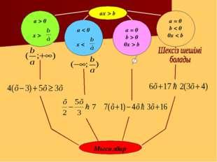 ах > b а = 0 b > 0 0x > b а = 0 b < 0 0x < b Мысалдар
