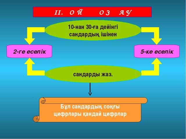 ІІ. О Й Қ О З Ғ А У 10-нан 30-ға дейінгі сандардың ішінен 2-ге еселік 5-ке ес...