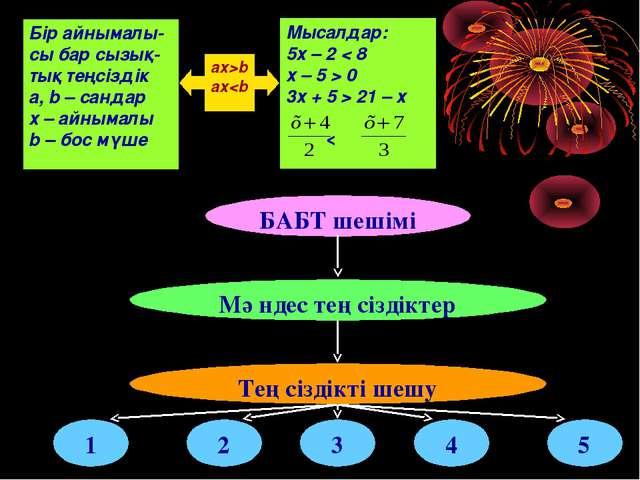 ах>b ах 0 3х + 5 > 21 – х < БАБТ шешімі Мәндес теңсіздіктер Теңсіздікті шешу...