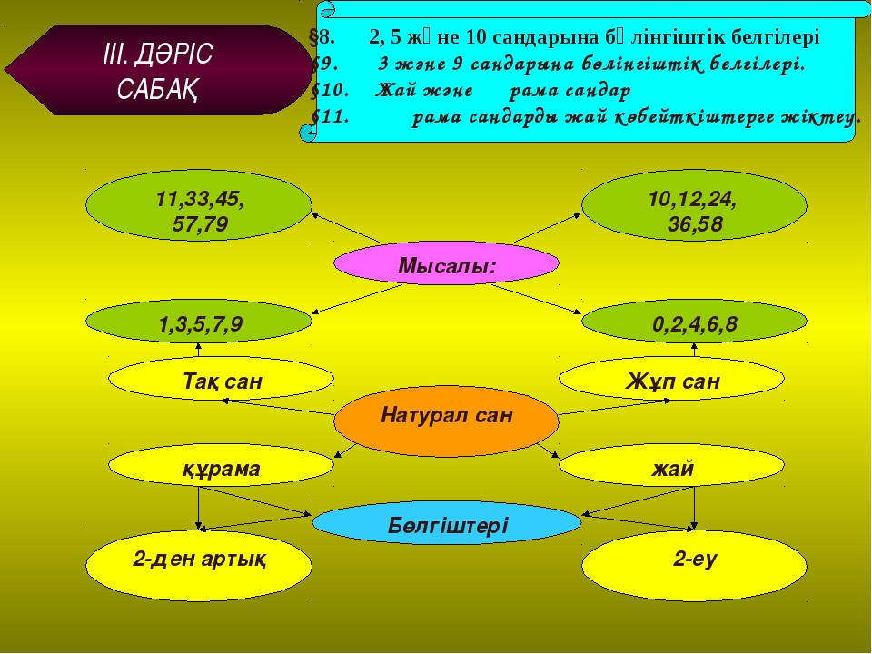 ІІІ. ДӘРІС САБАҚ §8. 2, 5 және 10 сандарына бөлінгіштік белгілері §9. 3 және...