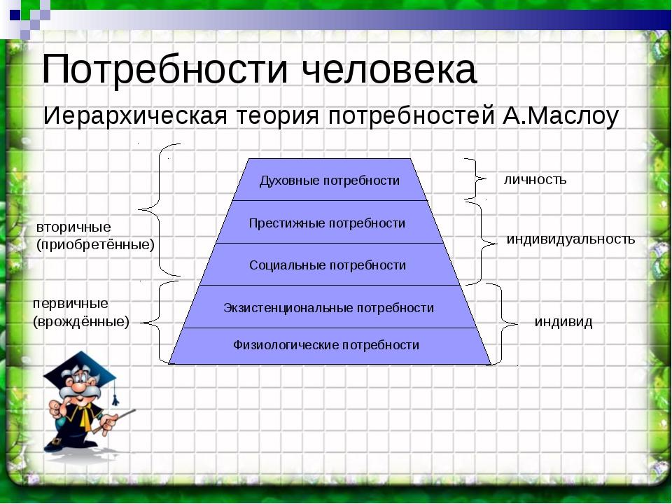 Потребности человека Иерархическая теория потребностей А.Маслоу первичные (вр...