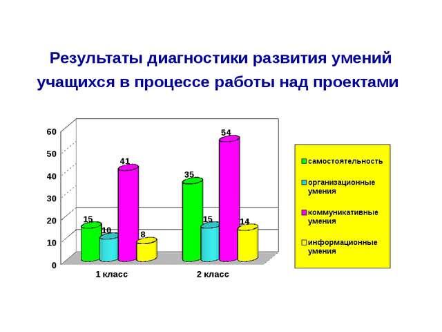 Результаты диагностики развития умений учащихся в процессе работы над проектами