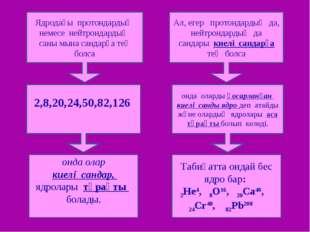 Ядродағы протондардың немесе нейтрондардың саны мына сандарға тең болса 2,8,
