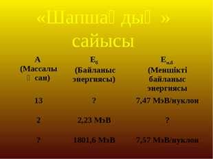 «Шапшаңдық » сайысы  А (Массалық сан)Еб (Байланыс энергиясы)Ем.б (Меншікт