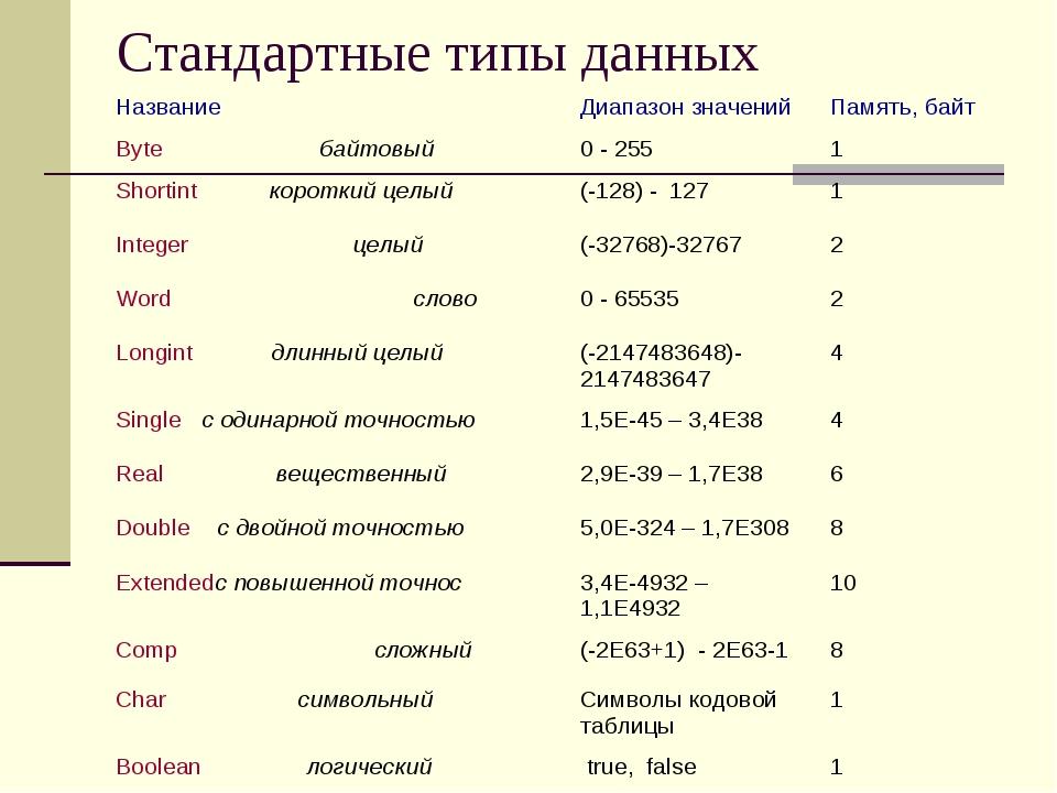 Стандартные типы данных Название Диапазон значенийПамять, байт Byte байтовы...
