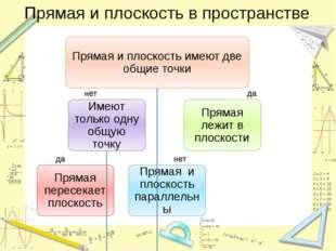 Прямая и плоскость в пространстве нет да да нет Гудец Н.В.