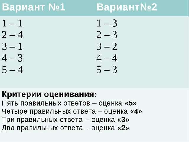 Вариант №1Вариант№2 1 – 1 2 – 4 3 – 1 4 – 3 5 – 41 – 3 2 – 3 3 – 2 4 – 4 5...