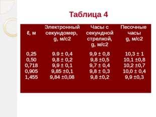 Таблица 4  ℓ, м Электронный секундомер, g, м/с2 Часы с секундной стрелкой, g