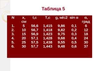 Таблица 5 N х, см t,с T,с g, м/с2 sin α α, град 1. 2. 3. 4. 5. 6. 5 10 15 20