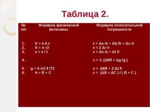Таблица 2. № п/п Формула физической величины Формула относительной погрешност