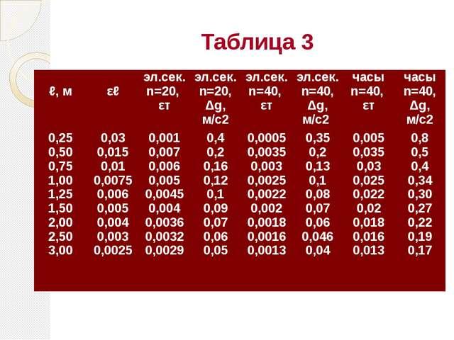 Таблица 3  ℓ, м  εℓ эл.сек. n=20, εт эл.сек. n=20, Δg, м/с2 эл.сек. n=40, ε...