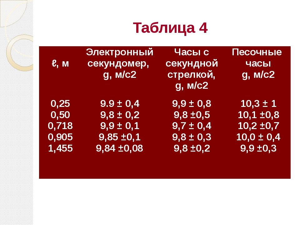 Таблица 4  ℓ, м Электронный секундомер, g, м/с2 Часы с секундной стрелкой, g...