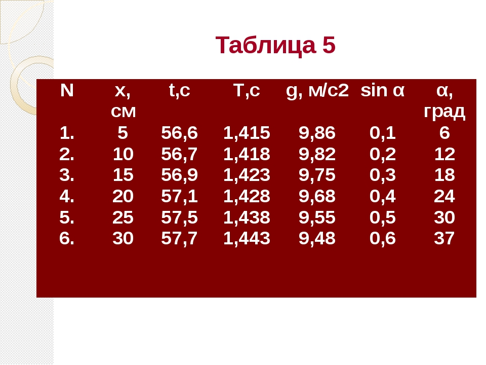 Таблица 5 N х, см t,с T,с g, м/с2 sin α α, град 1. 2. 3. 4. 5. 6. 5 10 15 20...
