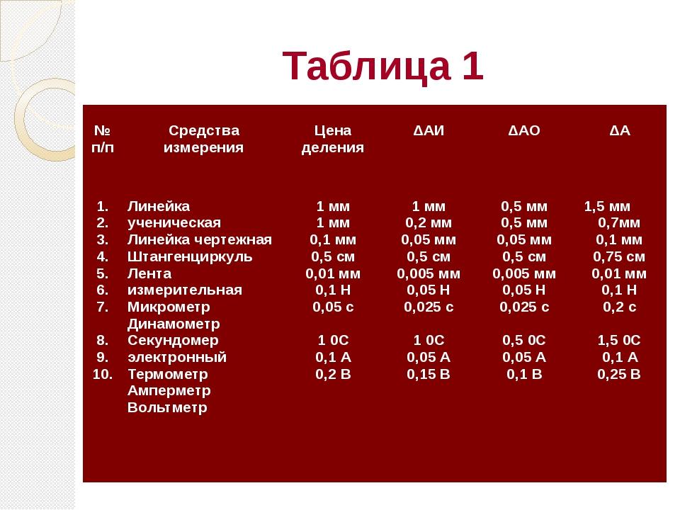 Таблица 1 № п/п Средства измерения Цена деления  ΔАИ  ΔАО  ΔА 1. 2. 3. 4....