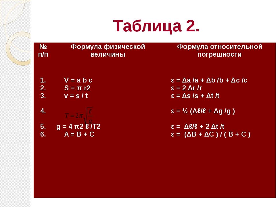 Таблица 2. № п/п Формула физической величины Формула относительной погрешност...