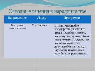 Основные течения в народничестве Направление Лидер Программа Бунтарское (анар