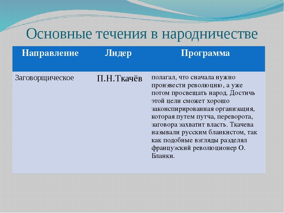 Основные течения в народничестве Направление Лидер Программа Заговорщическое...