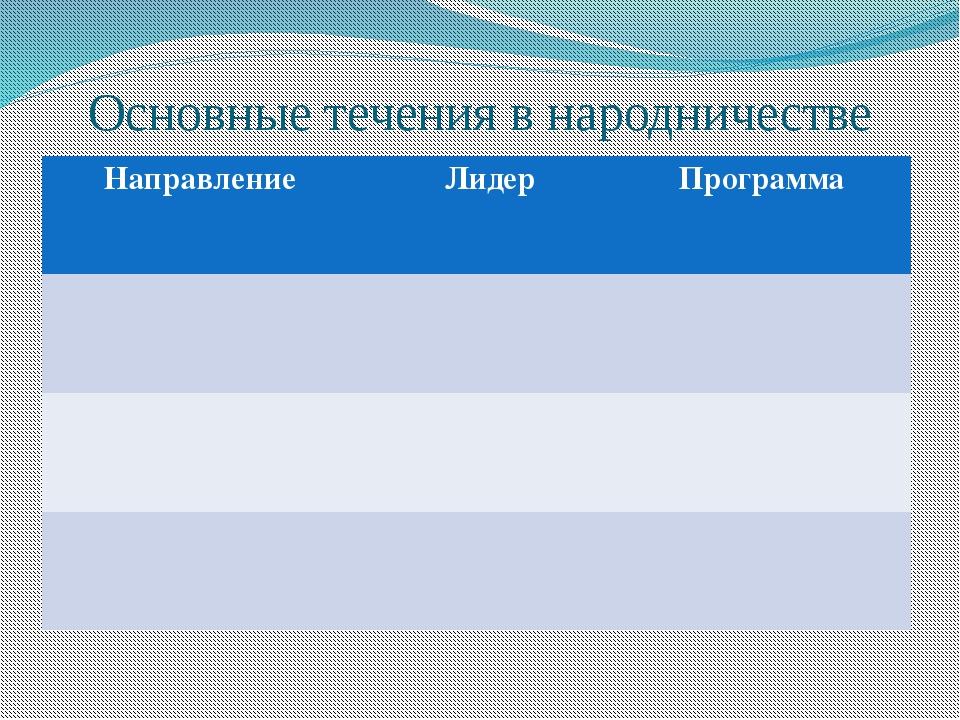 Основные течения в народничестве Направление Лидер Программа