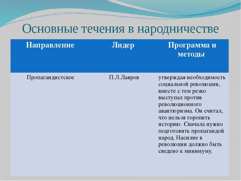 Основные течения в народничестве Направление Лидер Программа и методы Пропага...