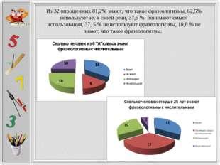 Из 32 опрошенных 81,2% знают, что такое фразеологизмы, 62,5% используют их в
